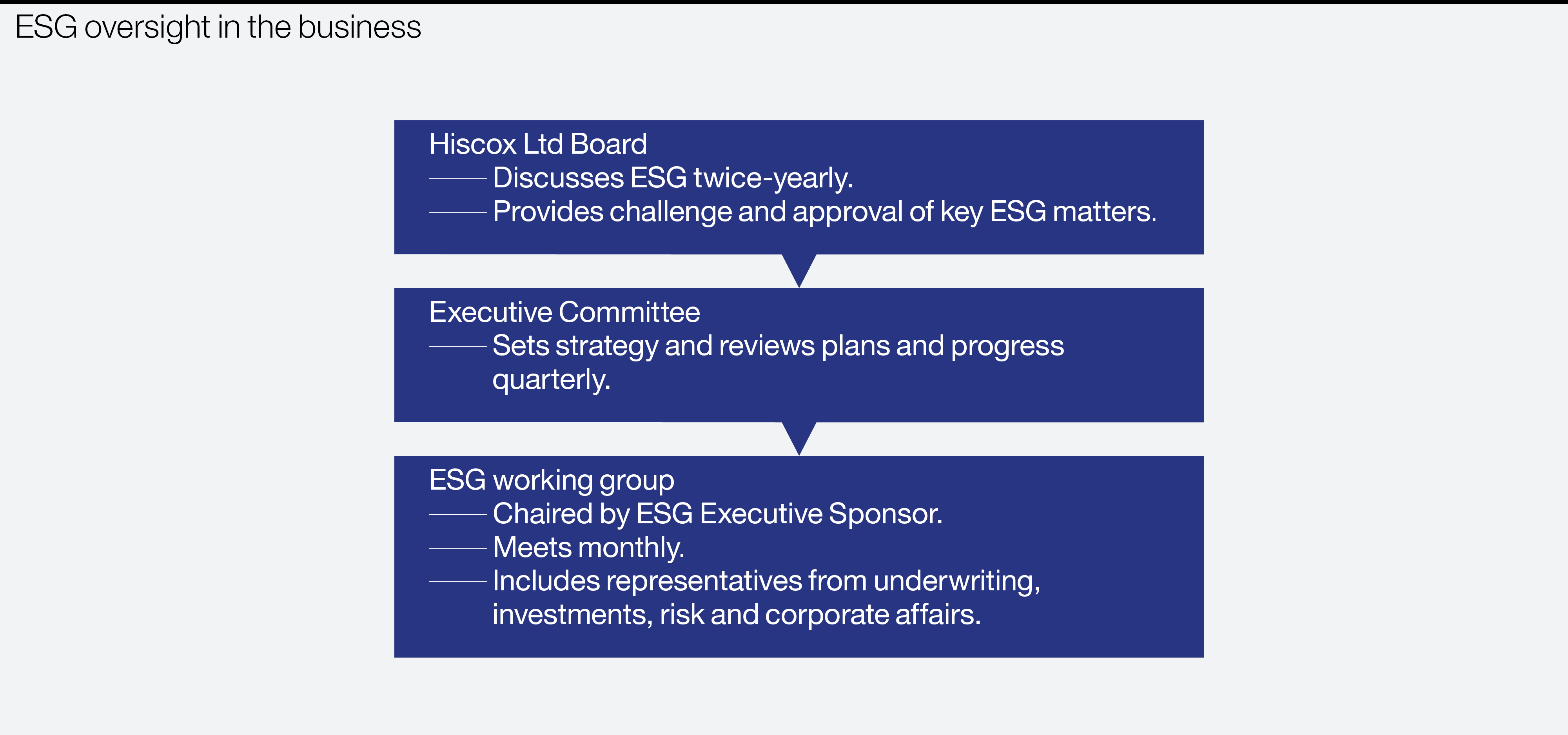 ESG oversight in the business