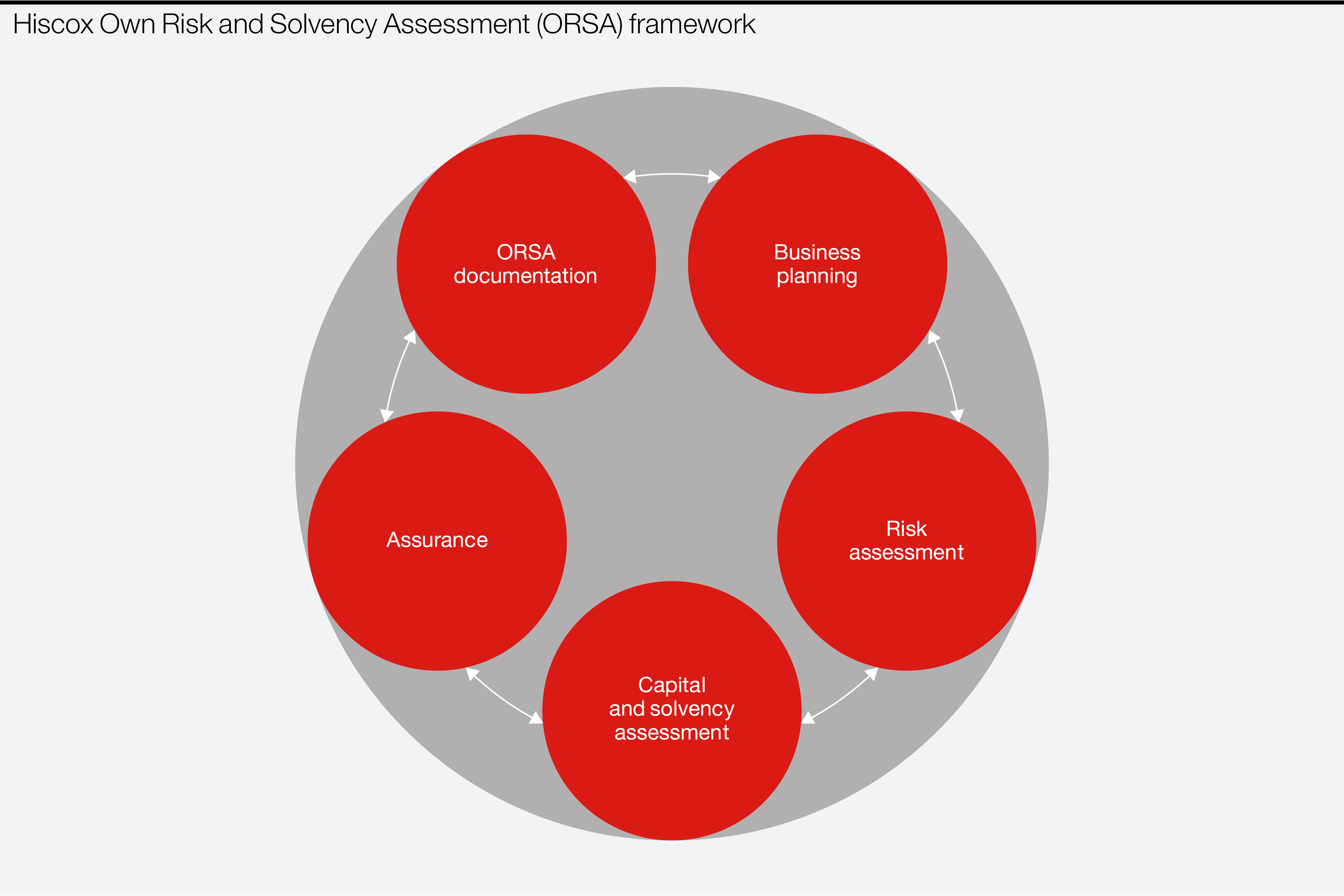 Hiscox Own Risk and Solvency Assessment (ORSA) governance