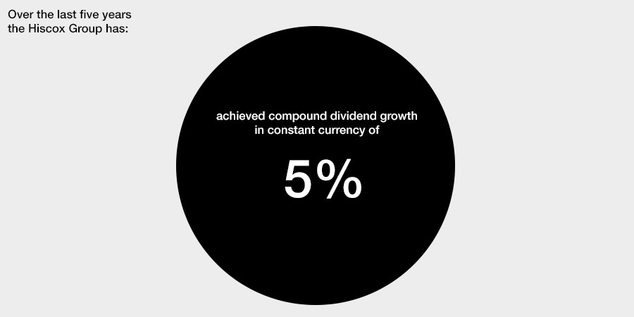 achieved compound dividend growth of 5% in constant currency
