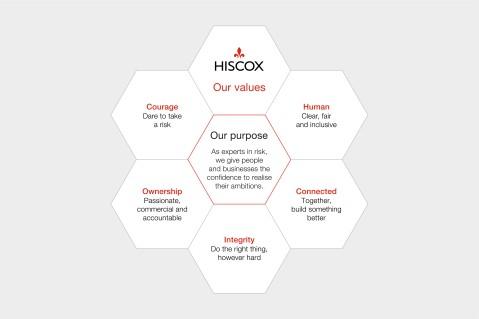 Hiscox Values and Purpose 2019