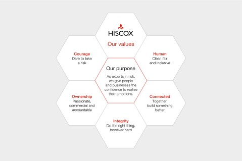 Hiscox Values and Purpose 2019